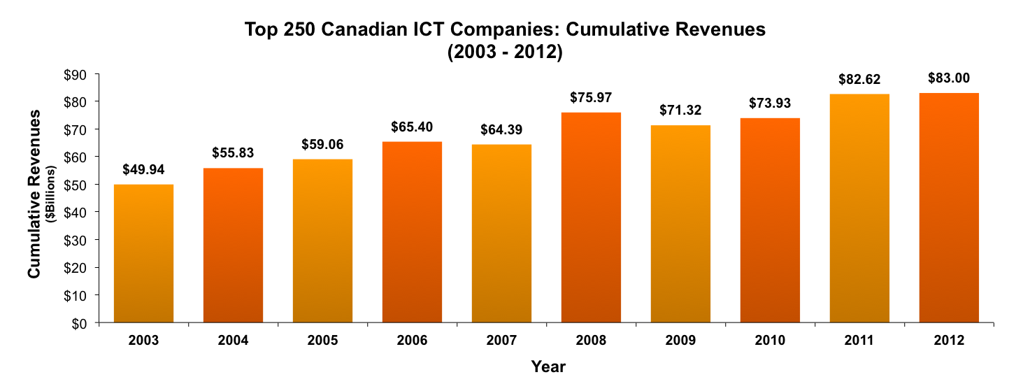 Top 250 Canadian ICT Companies: Cumulative Revenues (2003 - 2012)