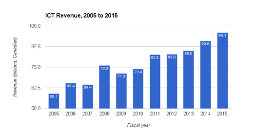 ICT Revenue, 2005 to 2015