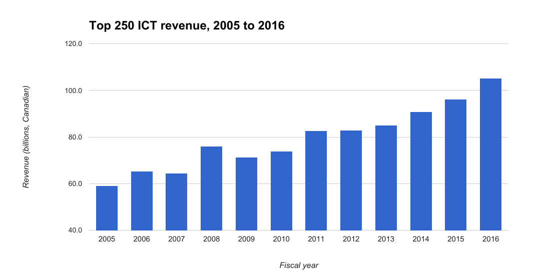 ICT Revenue, 2005 to 2016