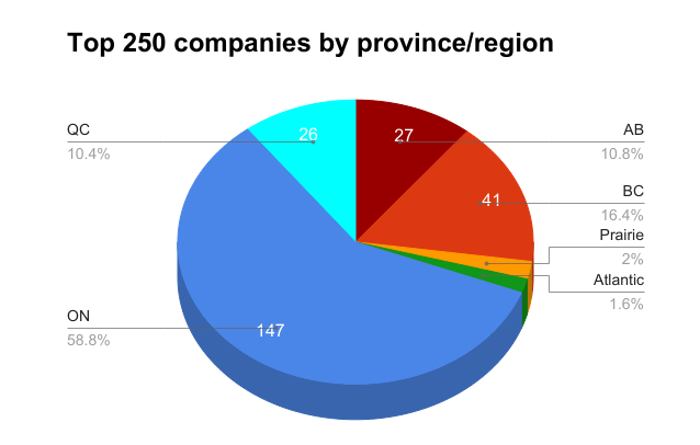 Top 250 Companies by Province